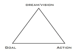 a triangle of goals, dream, and wish