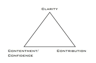 success triangle clear capable motivated