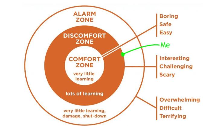 comfort zone circles